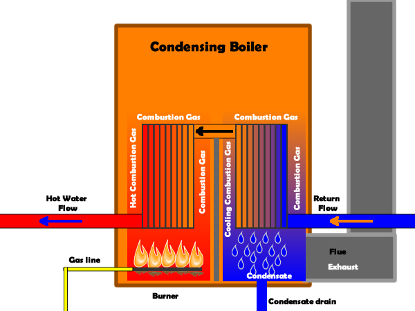 choosing-the-right-type-of-boiler-for-your-home-1