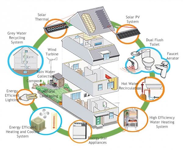 Tips on how you can save energy in your home – Adorable Home