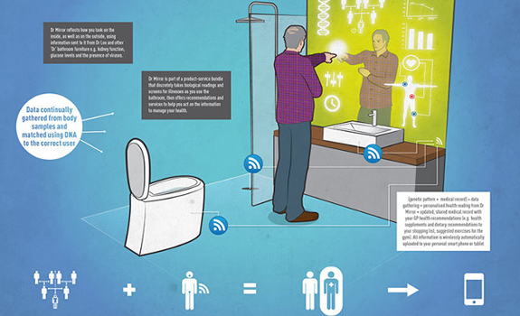Bathroom of the future infographic