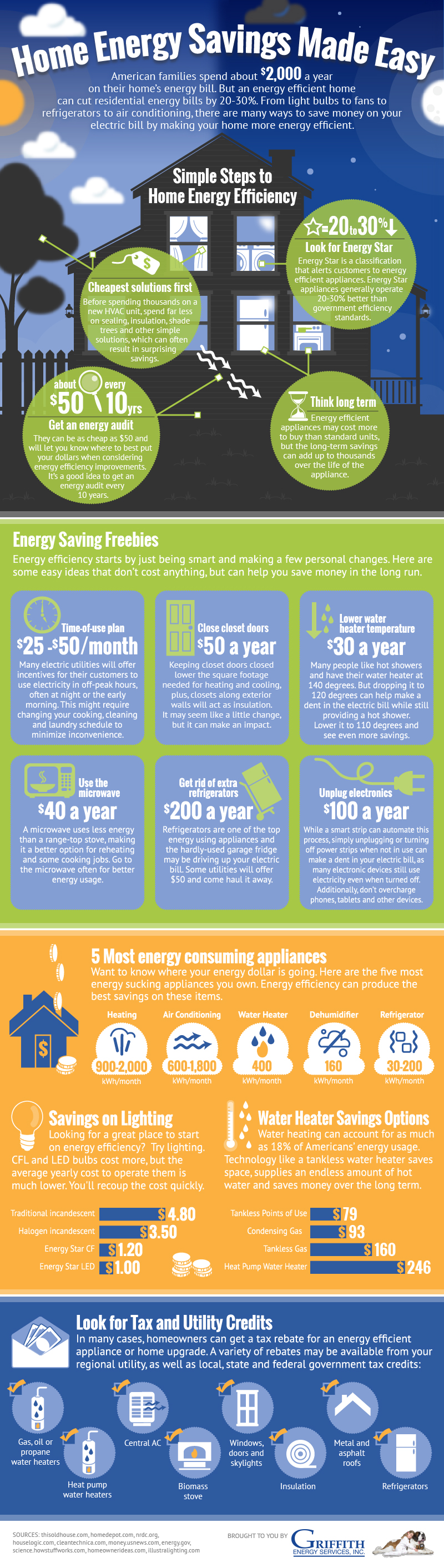 Energy savings ingographic