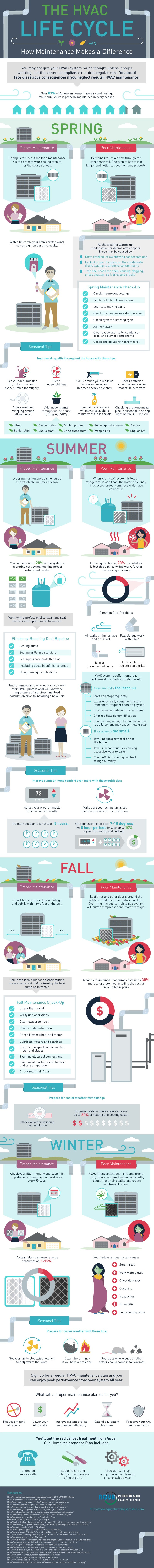 HVAC Life Cycle Infographic