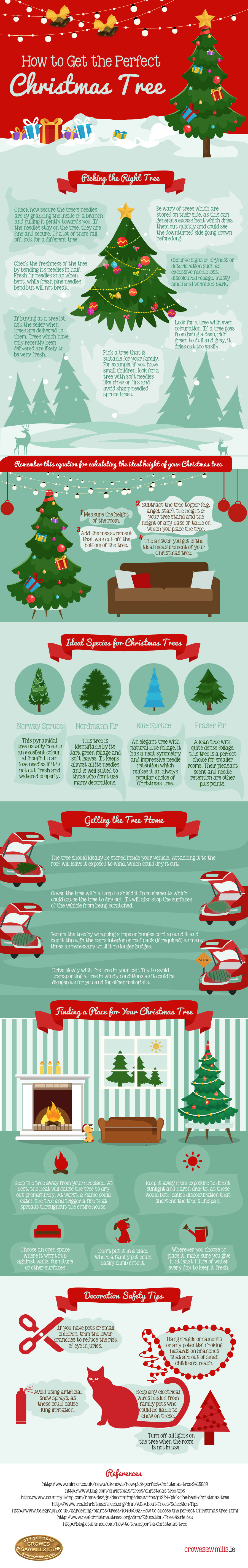 Picking the Perfect Christmas Tree [Infographic]